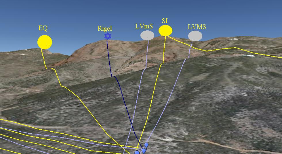 EQ (equinoccios), LVmS (lunasticio de verano menor sur), LVMS (lunasticio de verano mayor sur), SI (solsticio de invierno)