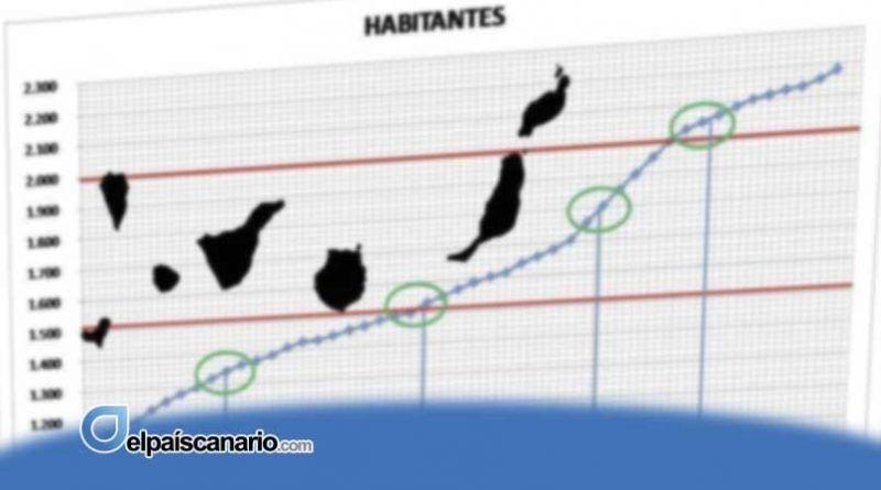 Canarias: Demografía antinatura